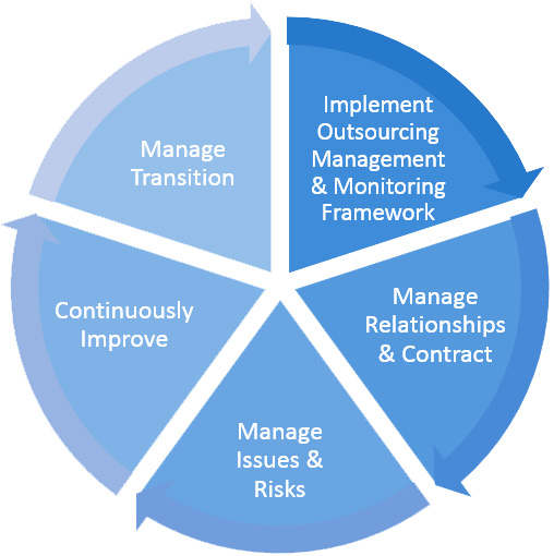 Outsourcing-Mgmt-Lifecycle